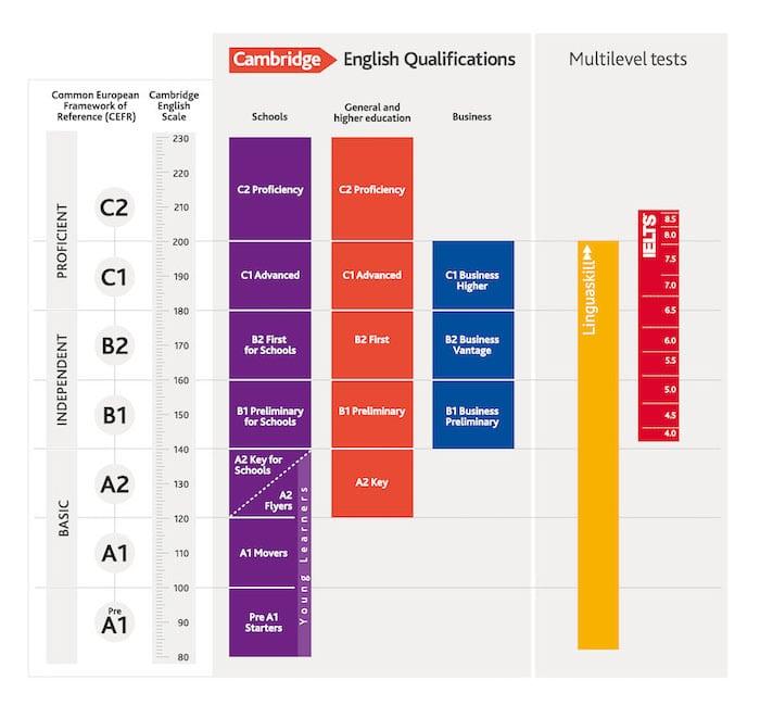 ระดับภาษาอังกฤษ CEFR สำหรับเทียบผล สอบวัดระดับภาษาอังกฤษ
